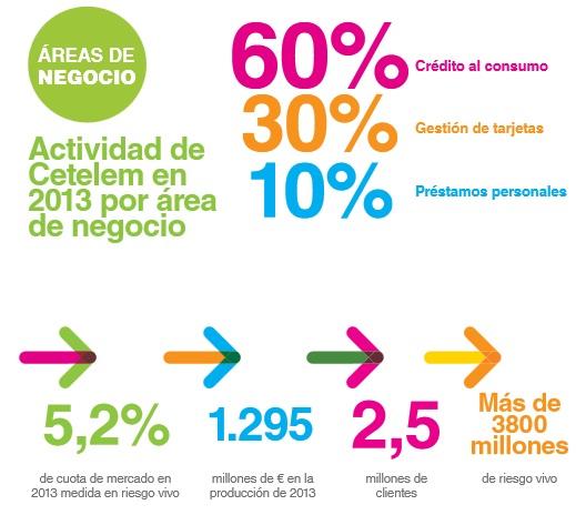 Cetelem resultados 2013