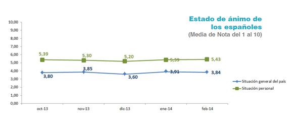 Cetelem Observatorio - Estado de ánimo españoles