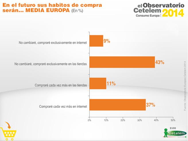Observatorio Cetelem del Consumo en Europa 2014