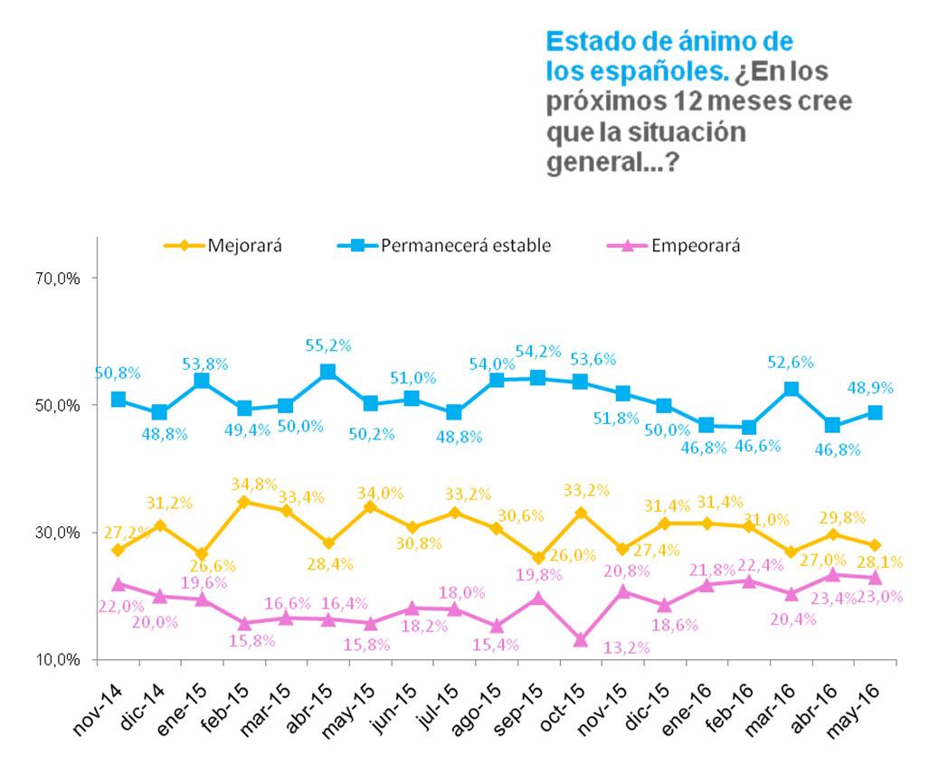 Observatorio Cetelem Mensual de Mayo 2016 - Estado de ánimo de los españoles