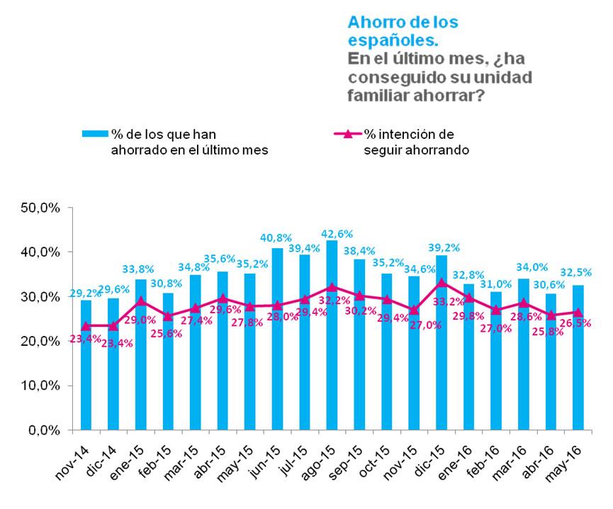 Observatorio Cetelem Mensual de Mayo 2016 - Intención de ahorro de los españoles