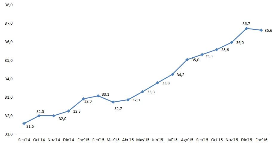 Cetelem Observatorio febrero indice