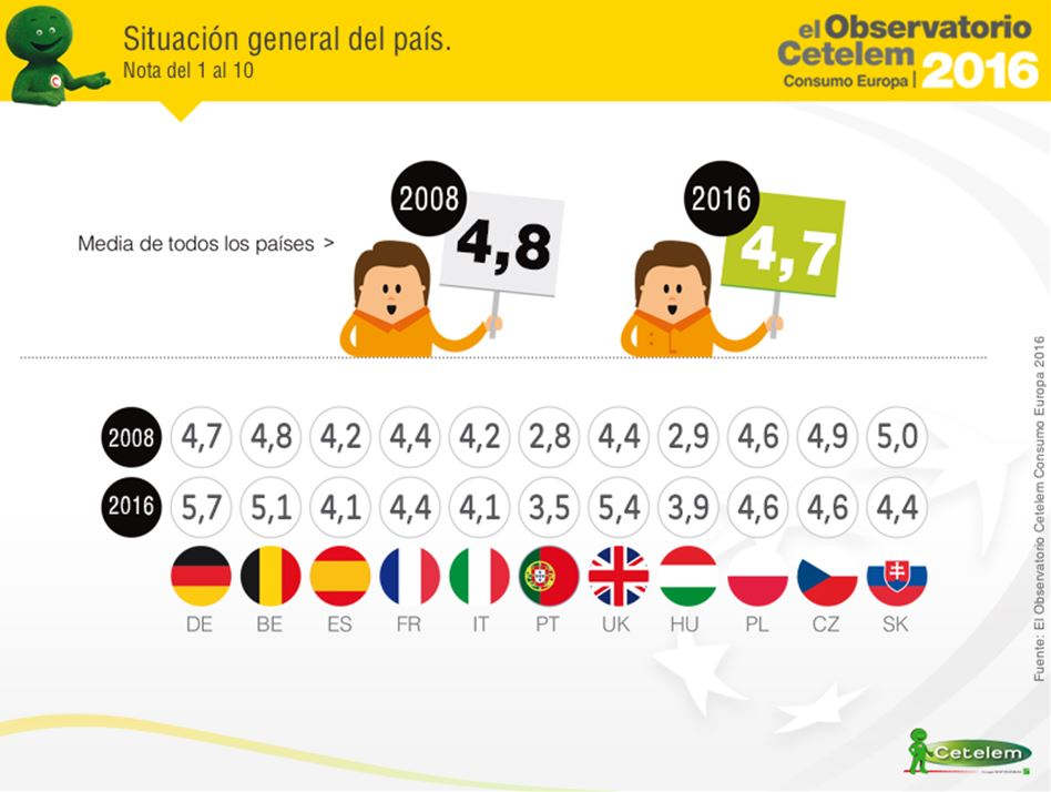 consumo en europa