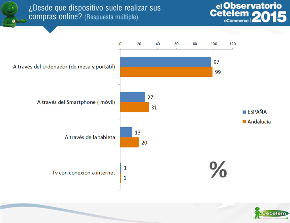 dispositivos en compras online en Andalucía