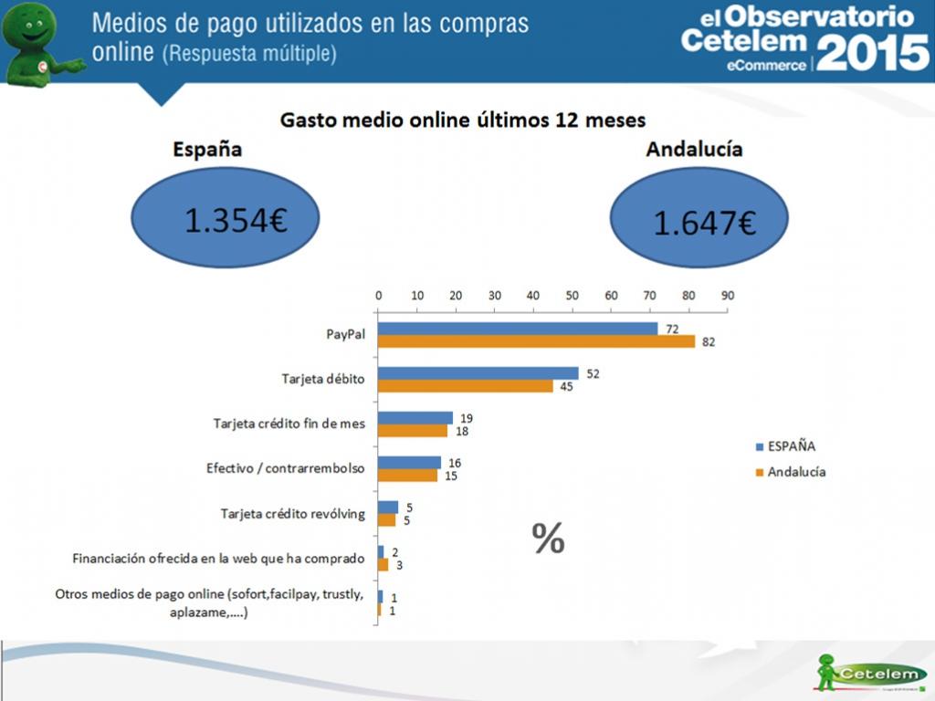 gasto medio en e-commerce en Andalucía