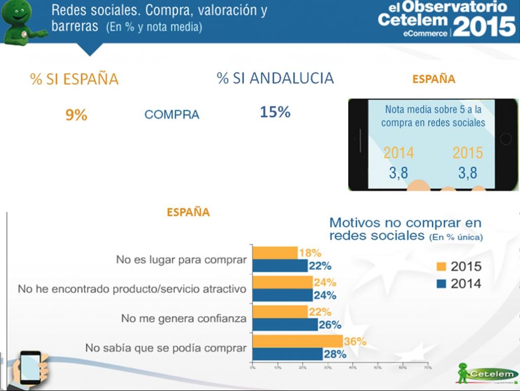 redes sociales, compras, valoración y barreras en Andalucía