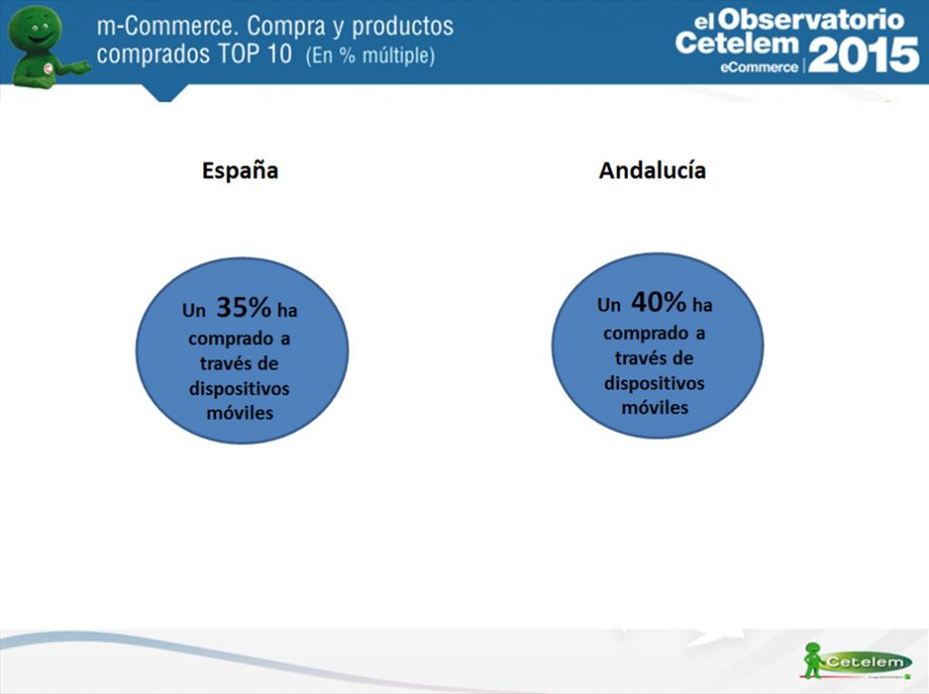 mCommerce Andalucía