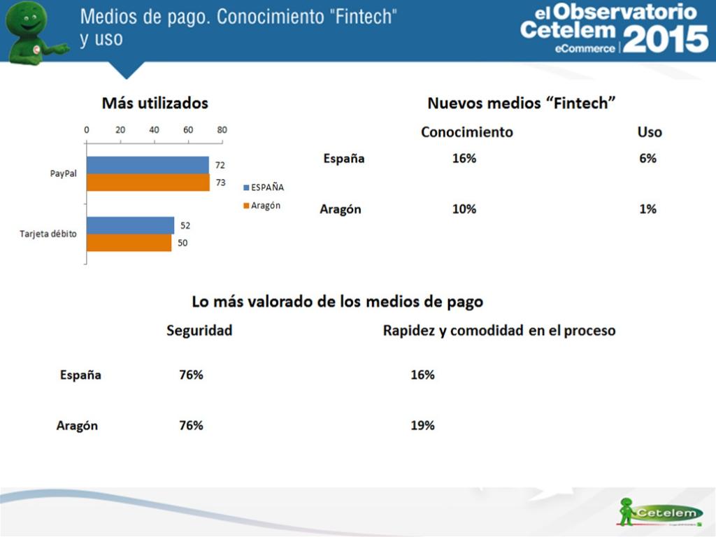 medios de pago y conocimiento Fintech en Aragón