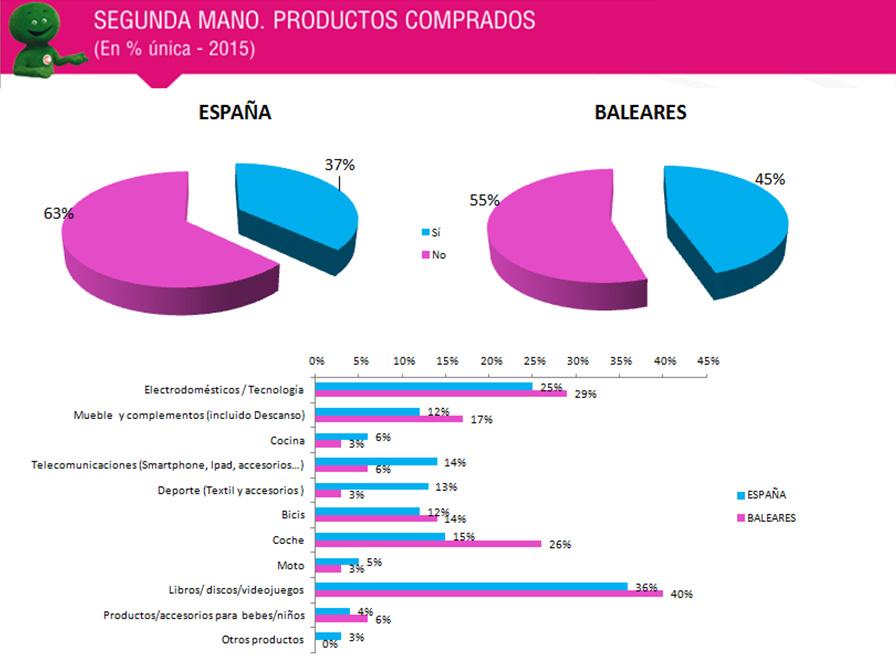 consumo en Baleares