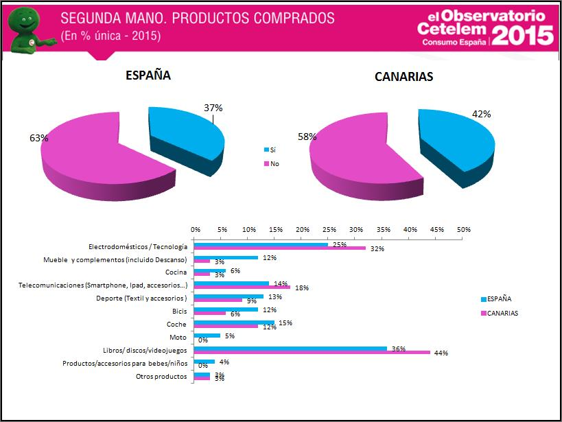 consumo en Canarias