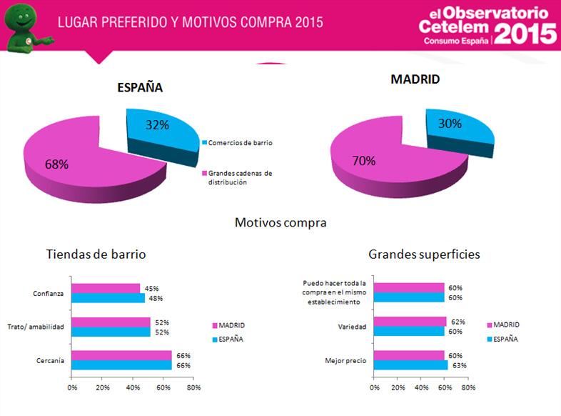 consumo en Madrid