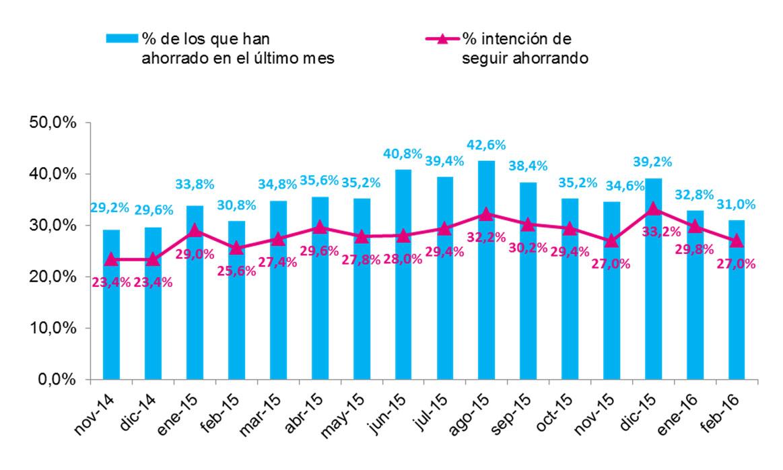 Observatorio Cetelem - Ahorro de los españoles en marzo