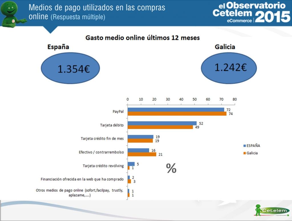 gasto medio de los gallegos que compraron online