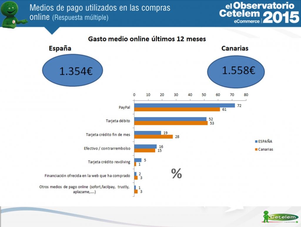 eCommerce en Canarias