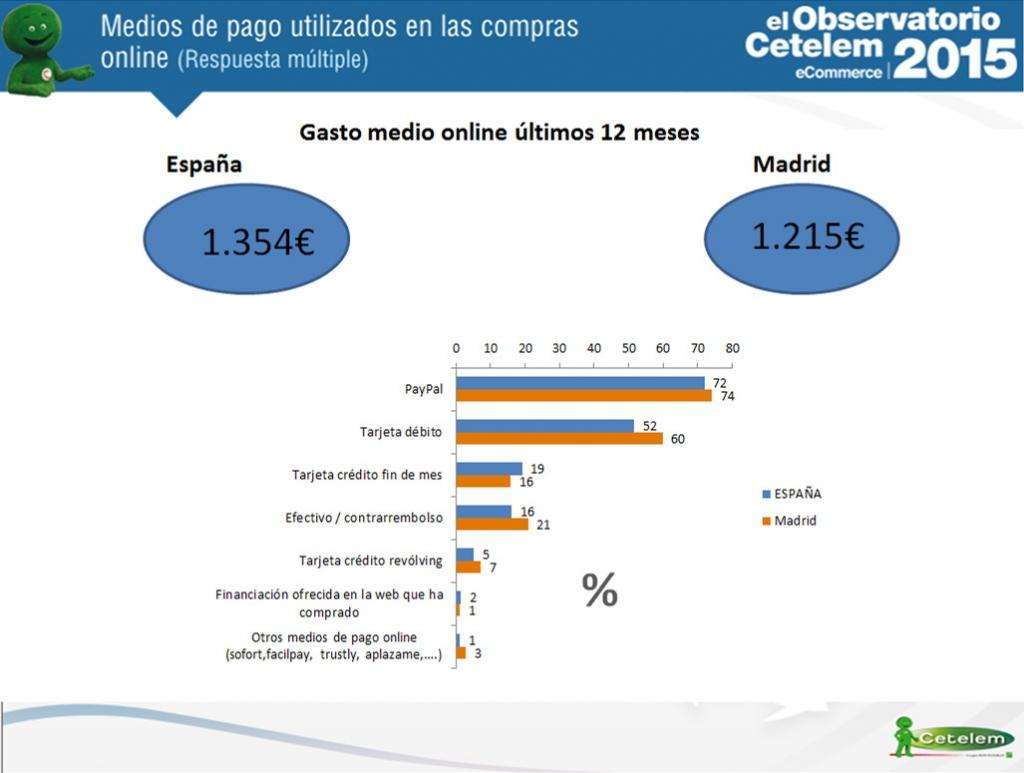 eCommerce en Madrid