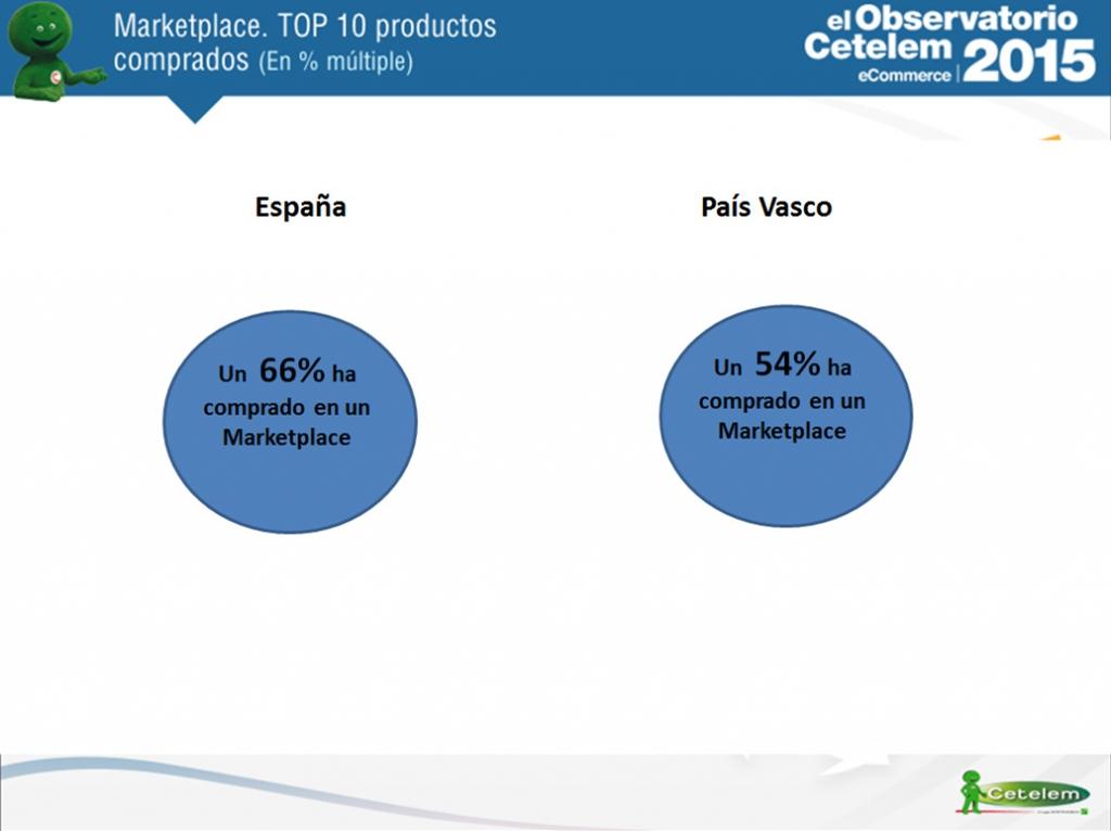 eCommerce en País Vasco
