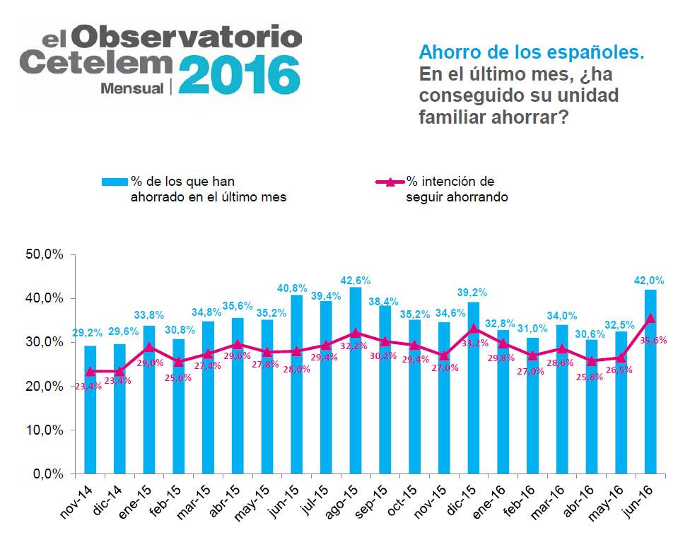 Observatorio Cetelem - Ahorro de los españoles junio 2016