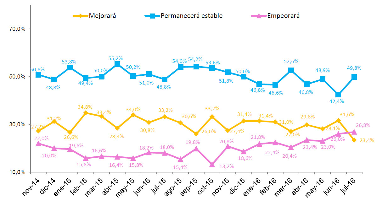 Observatorio Cetelem - Estado de ánimo de los españoles. ¿En los próximos 12 meses cree que la situación general...?