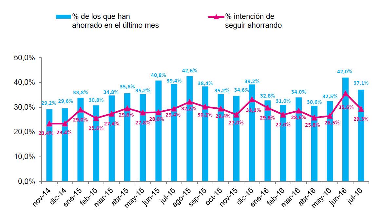 Observatorio Cetelem - Ahorro de los españoles. En el ultimo mes ¿ha conseguido su unidad familiar ahorrar?